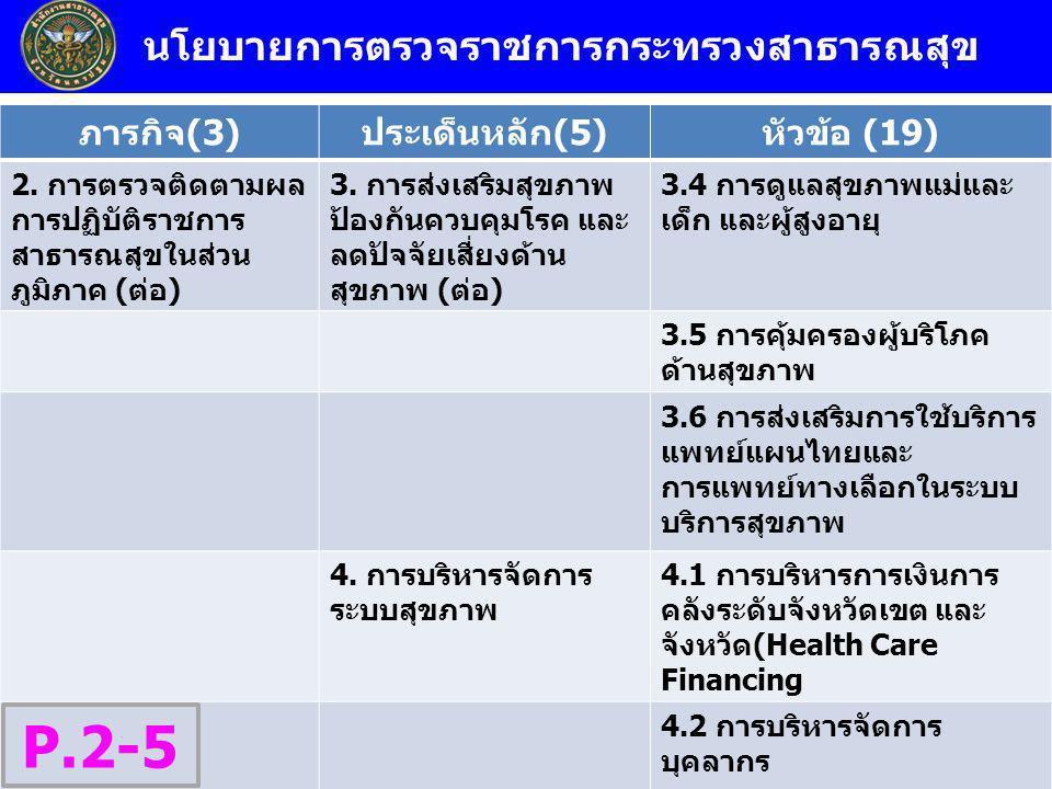 นโยบายการตรวจราชการกระทรวงสาธารณสุข ภารกิจ(3)ประเด็นหลัก(5)หัวข้อ (19) 2. การตรวจติดตามผล การปฏิบัติราชการ สาธารณสุขในส่วน ภูมิภาค (ต่อ) 3. การส่งเสริ