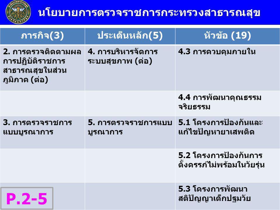 นโยบายการตรวจราชการกระทรวงสาธารณสุข ภารกิจ(3)ประเด็นหลัก(5)หัวข้อ (19) 2. การตรวจติดตามผล การปฏิบัติราชการ สาธารณสุขในส่วน ภูมิภาค (ต่อ) 4. การบริหารจ