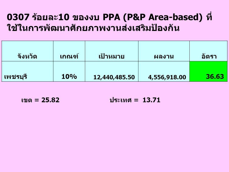 0307 ร้อยละ10 ของงบ PPA (P&P Area-based) ที่ ใช้ในการพัฒนาศักยภาพงานส่งเสริมป้องกัน จังหวัดเกณฑ์เป้าหมายผลงาน อัตรา เพชรบุรี10% 12,440,485.50 4,556,91