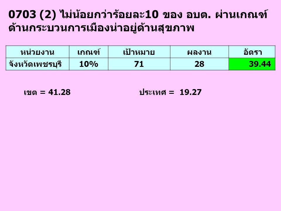 0703 (2) ไม่น้อยกว่าร้อยละ10 ของ อบต. ผ่านเกณฑ์ ด้านกระบวนการเมืองน่าอยู่ด้านสุขภาพ หน่วยงานเกณฑ์เป้าหมายผลงาน อัตรา จังหวัดเพชรบุรี10%7128 39.44 เขต