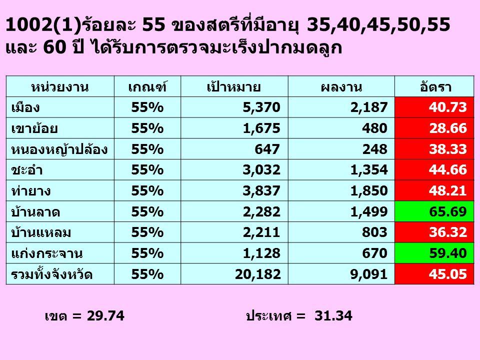 1002(1)ร้อยละ 55 ของสตรีที่มีอายุ 35,40,45,50,55 และ 60 ปี ได้รับการตรวจมะเร็งปากมดลูก หน่วยงานเกณฑ์เป้าหมายผลงาน อัตรา เมือง55% 5,370 2,187 40.73 เขา