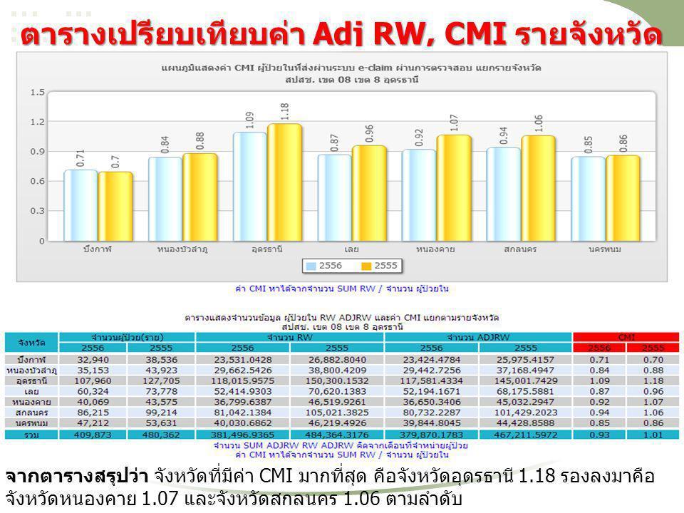 ตารางเปรียบเทียบค่า Adj RW, CMI รายจังหวัด จากตารางสรุปว่า จังหวัดที่มีค่า CMI มากที่สุด คือจังหวัดอุดรธานี 1.18 รองลงมาคือ จังหวัดหนองคาย 1.07 และจัง