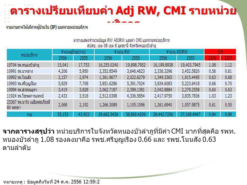 ตารางเปรียบเทียบค่า Adj RW, CMI รายหน่วย บริการ จากตารางสรุปว่า หน่วยบริการในจังหวัดหนองบัวลำภูที่มีค่า CMI มากที่สุดคือ รพท. หนองบัวลำภู 1.08 รองลงมา
