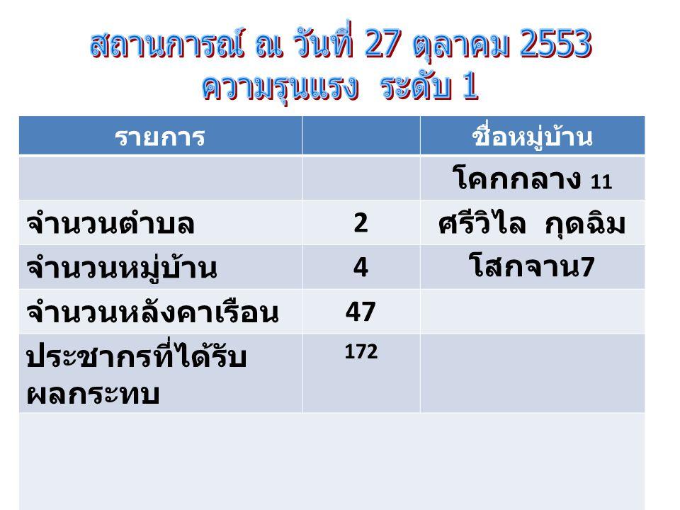 รายการชื่อหมู่บ้าน โคกกลางม.5 จำนวนตำบล 4 ท่าศิลา จำนวนหมู่บ้าน 6 ท่าลาด ม.4,12 จำนวนหลังคา เรือน 163 หนองลุมพุก ประชากรที่ได้รับ ผลกระทบ 586 ห้วยบง การดำเนินการ / ความช่วยเหลือที่ดำเนินการแล้ว