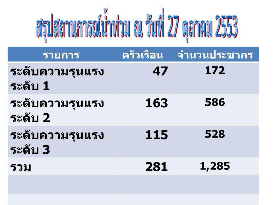 รายการครัวเรือนจำนวนประชากร ระดับความรุนแรง ระดับ 1 47 172 ระดับความรุนแรง ระดับ 2 163 586 ระดับความรุนแรง ระดับ 3 115 528 รวม 281 1,285