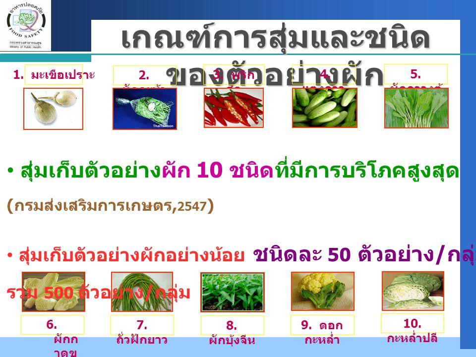 10. กะหล่ำปลี เกณฑ์การสุ่มและชนิด ของตัวอย่างผัก 4. แตงกวา 9. ดอก กะหล่ำ 2. ผักคะน้า 8. ผักบุ้งจีน 5. ผักกวางตุ้ ง 7. ถั่วฝักยาว 3. พริก สด 1. มะเขือเ