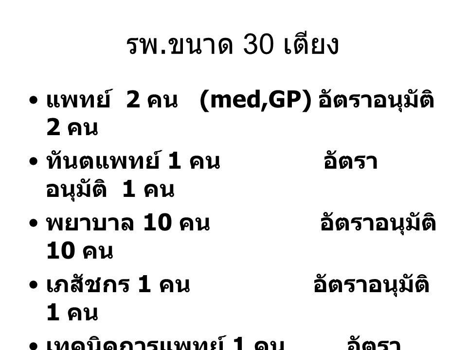 รพ. ขนาด 30 เตียง แพทย์ 2 คน (med,GP) อัตราอนุมัติ 2 คน ทันตแพทย์ 1 คน อัตรา อนุมัติ 1 คน พยาบาล 10 คน อัตราอนุมัติ 10 คน เภสัชกร 1 คน อัตราอนุมัติ 1