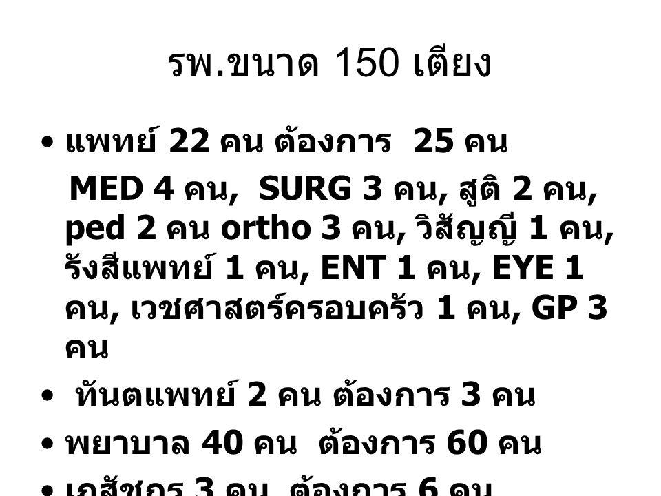 รพ. ขนาด 150 เตียง แพทย์ 22 คน ต้องการ 25 คน MED 4 คน, SURG 3 คน, สูติ 2 คน, ped 2 คน ortho 3 คน, วิสัญญี 1 คน, รังสีแพทย์ 1 คน, ENT 1 คน, EYE 1 คน, เ