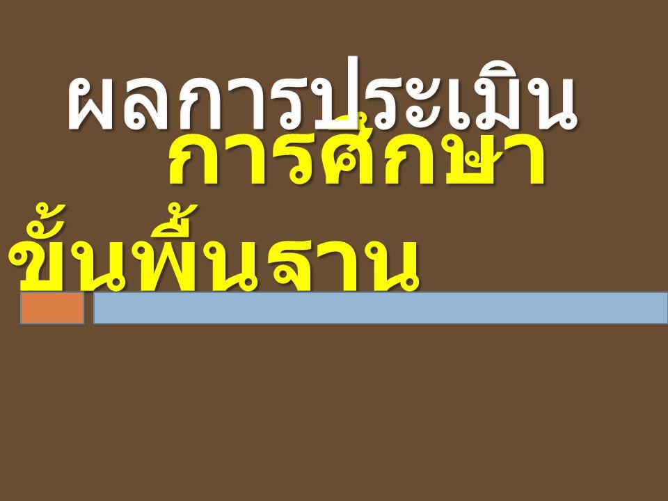 มาตรฐาน ตัวบ่งชี้ การประเมิน คุณภาพภายนอก รอบสาม ( พ.