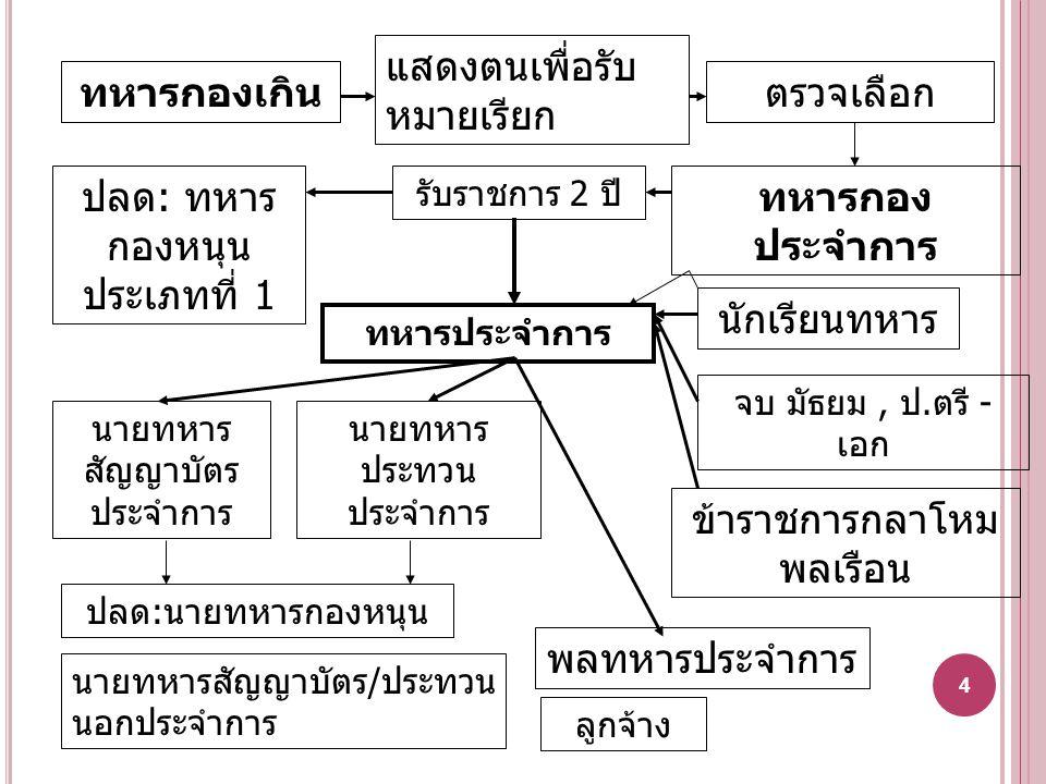 ทำร้าย(2) ฐานความผิดเป็นทหารทำร้ายร่างกาย (มาตรา 50) องค์ประกอบภายนอก- เป็นทหาร - มีหน้าที่เป็นยามรักษาการ หรืออยู่ ยามประจำหน้าที่ หรือกระทำการใดที่มี อาวุธของหลวงประจำตัว องค์ประกอบภายนอกทำร้ายร่างกายผู้อื่นจนเป็นเหตุให้เกิด อันตรายแก่กายหรือจิตใจตาม ปอ.