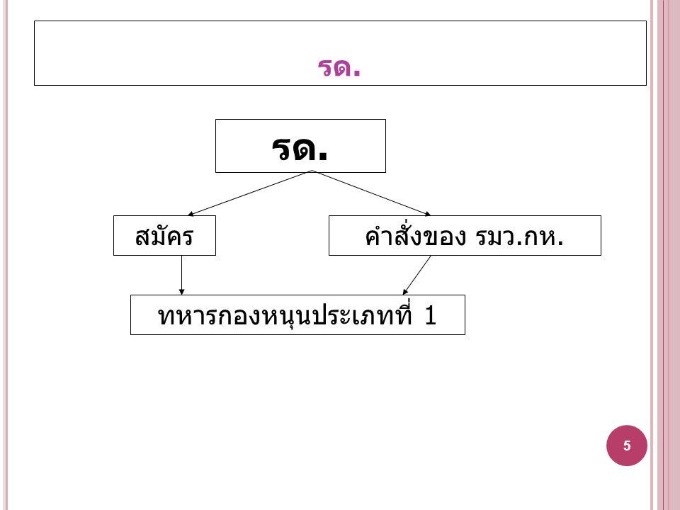ทหาร : บุคคลที่อยู่ในอำนาจกฎหมายฝ่ายทหาร (มาตรา 4 )(1) เป็นทหารโดยสภาพ - ทหารกองประจำการ - ทหารประจำการ 6