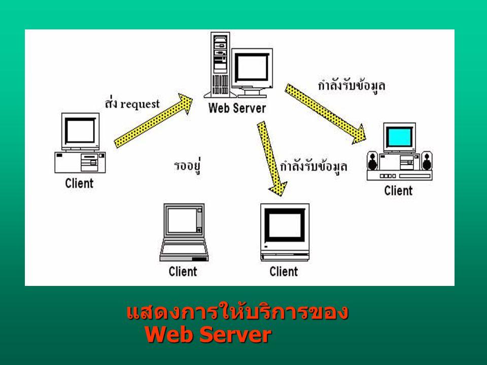แสดงการให้บริการของ Web Server