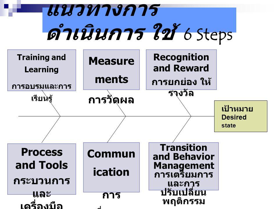 แนวทางการ ดำเนินการ ใช้ 6 Steps Training and Learning การอบรมและการ เรียนรู้ Measure ments การวัดผล Recognition and Reward การยกย่อง ให้ รางวัล Proces