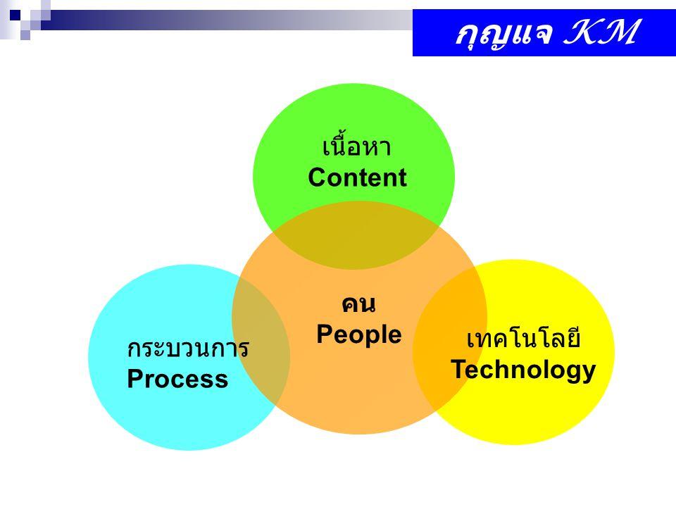 คน People กระบวนการ Process เทคโนโลยี Technology เนื้อหา Content กุญแจ KM