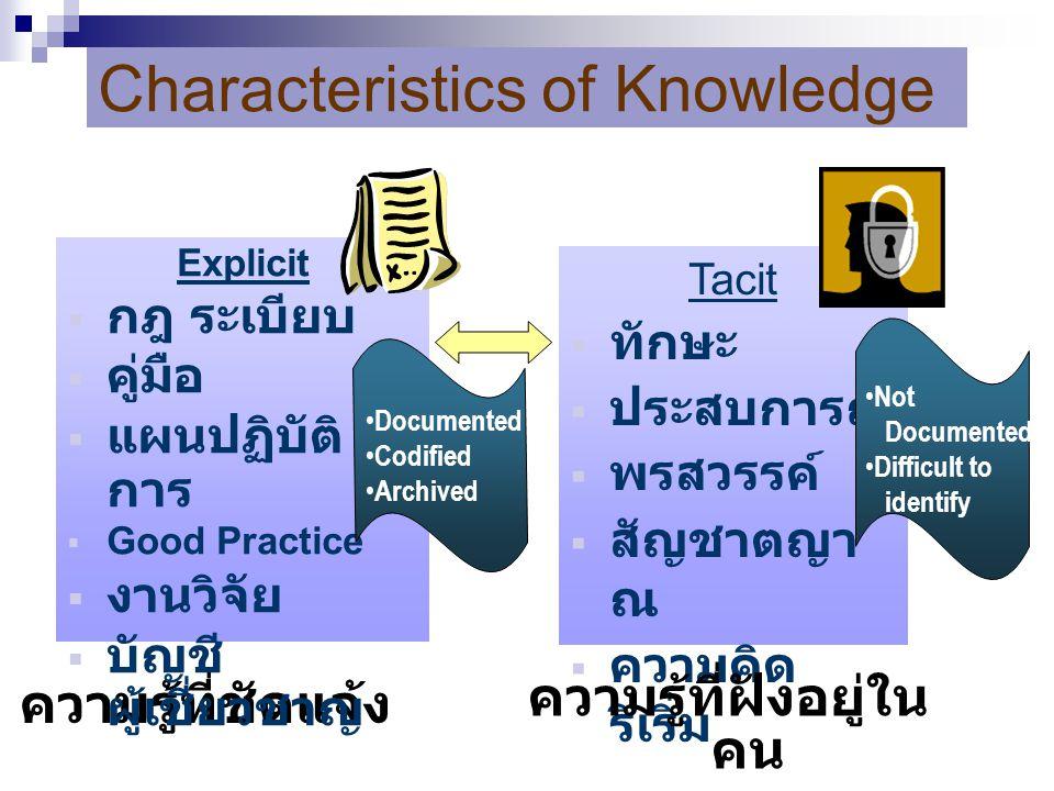 Characteristics of Knowledge ความรู้ที่ชัดแจ้ง Explicit  กฎ ระเบียบ  คู่มือ  แผนปฏิบัติ การ  Good Practice  งานวิจัย  บัญชี ผู้เชี่ยวชาญ Tacit 