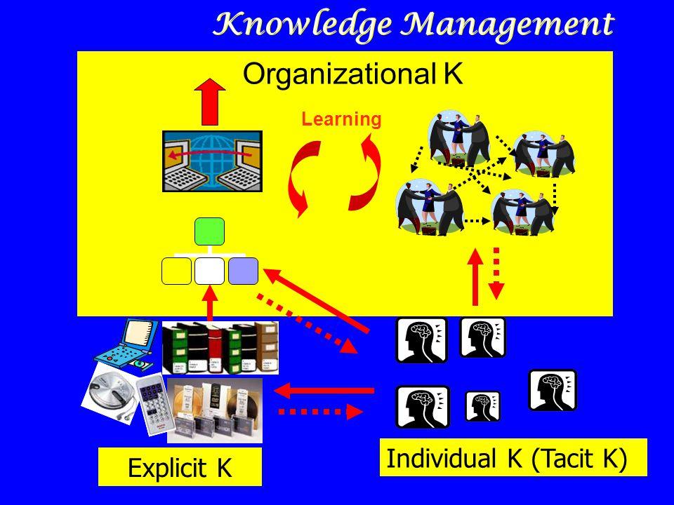 Organizational K Individual K (Tacit K) Learning Explicit K Knowledge Management