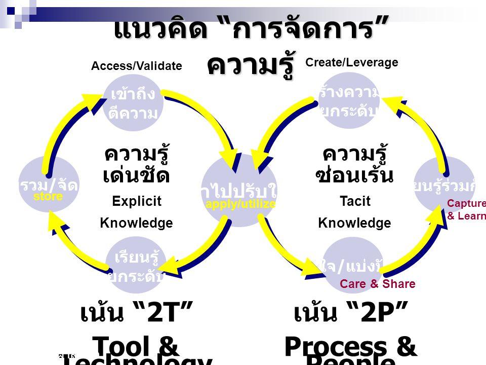 Model การสร้าง ความรู้ Nonaka & Takeuchi SECI model หลักสำคัญการสร้างความรู้ใน หน่วยงานหรือองค์กร คือการ สังเคราะห์หรือหลอมรวมความรู้ที่ ชัดแจ้ง กับความรู้ที่ฝังลึก ยกระดับขึ้นไปเป็นความรู้ที่สูงขึ้น ลึกซึ้งขึ้น เป็นองค์รวมยิ่งขึ้น โดย ผ่านกระบวนการ 4 ส่วน ที่เรียกว่า เซกิ (SECI)