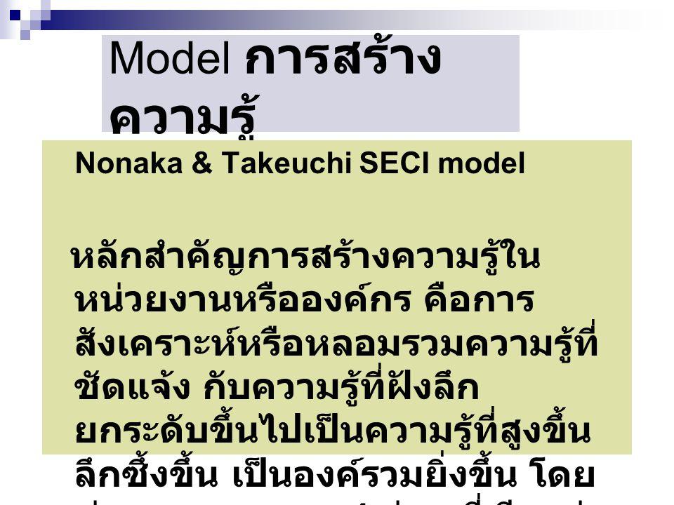 Model การสร้าง ความรู้ Nonaka & Takeuchi SECI model หลักสำคัญการสร้างความรู้ใน หน่วยงานหรือองค์กร คือการ สังเคราะห์หรือหลอมรวมความรู้ที่ ชัดแจ้ง กับคว