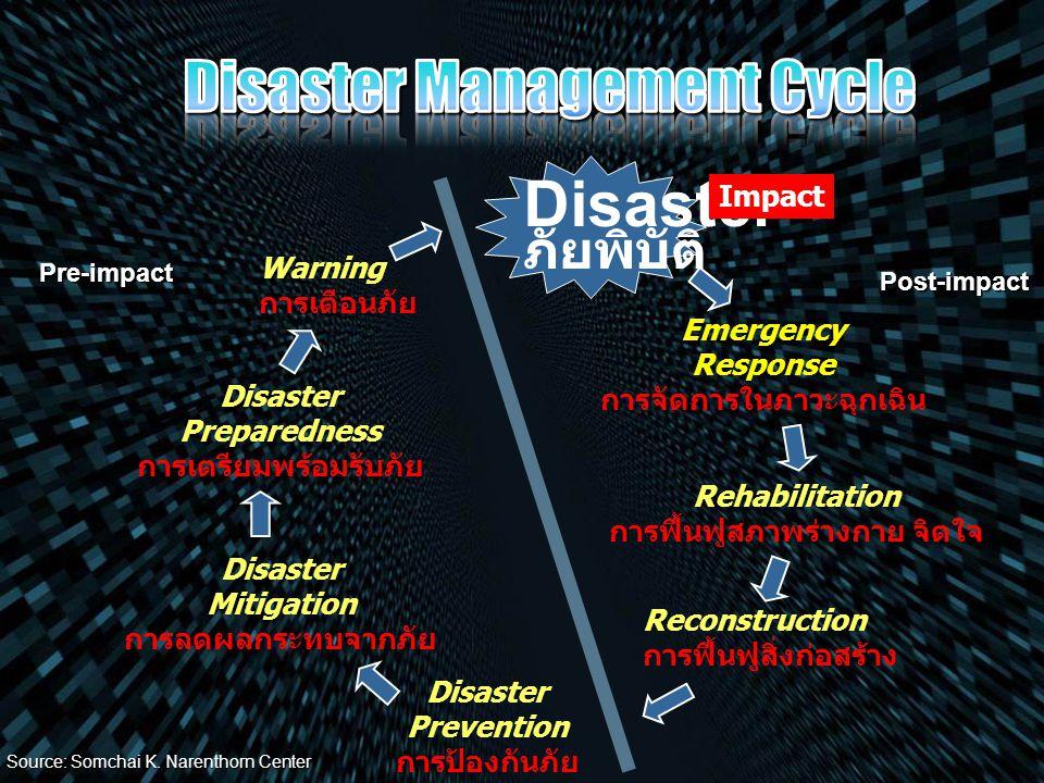 Warning การเตือนภัย Disaster Preparedness การเตรียมพร้อมรับภัย Disaster Mitigation การลดผลกระทบจากภัย Disaster ภัยพิบัติ Emergency Response การจัดการใ