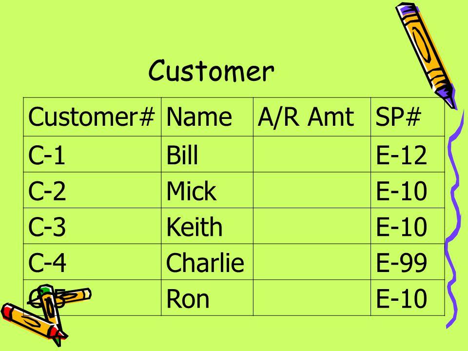 Customer Customer#NameA/R AmtSP# C-1BillE-12 C-2MickE-10 C-3KeithE-10 C-4CharlieE-99 C-5RonE-10