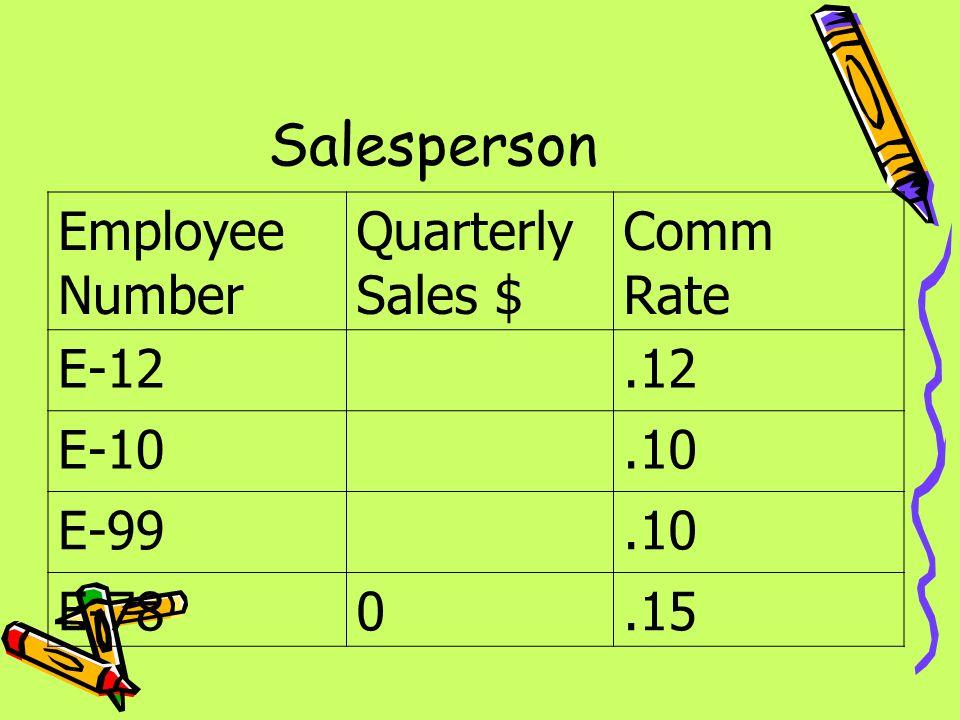 Salesperson Employee Number Quarterly Sales $ Comm Rate E-12.12 E-10.10 E-99.10 E-780.15
