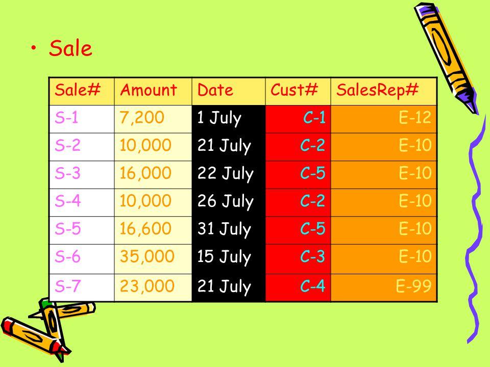 Sale Sale#AmountDateCust#SalesRep# S-17,2001 JulyC-1E-12 S-210,00021 JulyC-2E-10 S-316,00022 JulyC-5E-10 S-410,00026 JulyC-2E-10 S-516,60031 JulyC-5E-