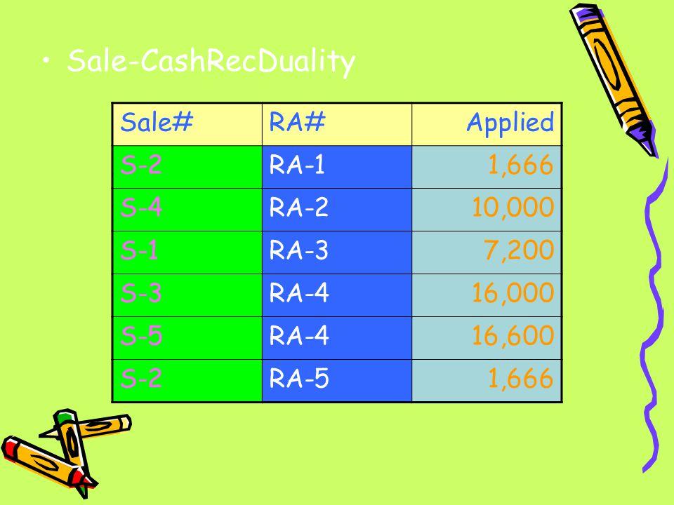 Sale-CashRecDuality Sale#RA#Applied S-2RA-11,666 S-4RA-210,000 S-1RA-37,200 S-3RA-416,000 S-5RA-416,600 S-2RA-51,666