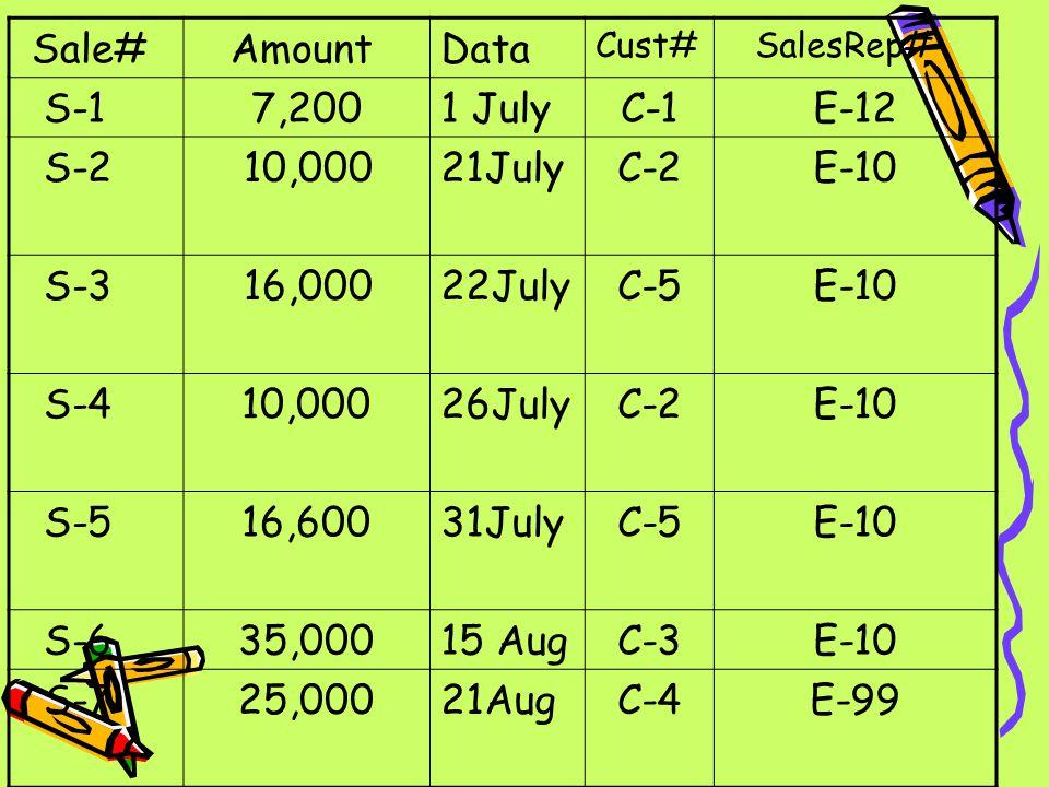 Sale# AmountData Cust# SalesRep# S-17,2001 JulyC-1E-12 S-2 10,00021JulyC-2E-10 S-3 16,00022JulyC-5E-10 S-410,00026JulyC-2E-10 S-516,60031JulyC-5E-10 S