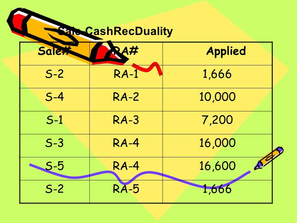 Sale#RA# Applied S-2RA-11,666 S-4RA-210,000 S-1RA-37,200 S-3RA-416,000 S-5RA-416,600 S-2RA-51,666 Sale-CashRecDuality