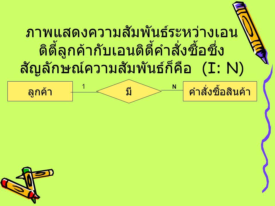 ลูกค้า มี คำสั่งซื้อสินค้า N 1 ภาพแสดงความสัมพันธ์ระหว่างเอน ติตี้ลูกค้ากับเอนติตี้คำสั่งซื้อซึ่ง สัญลักษณ์ความสัมพันธ์ก็คือ (I: N)