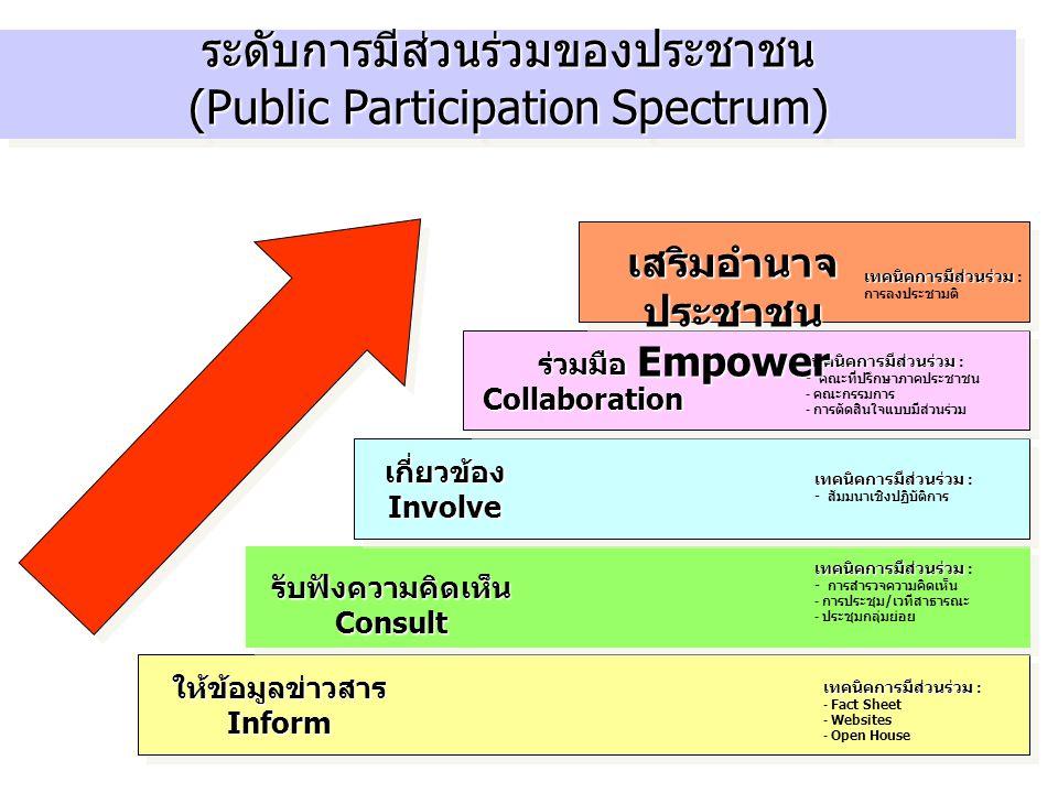 ระดับการมีส่วนร่วมของประชาชน (Public Participation Spectrum) เทคนิคการมีส่วนร่วม เทคนิคการมีส่วนร่วม : - Fact Sheet - Websites - Open House เทคนิคการม