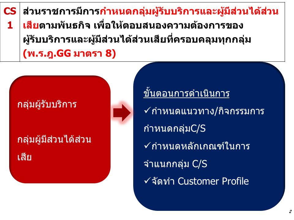 3 Approach ที่มาของการกำหนด C/S ความสอดคล้องกับพันธกิจ ความครอบคลุมครบทุกกลุ่มตามที่ระบุใน ข้อ 8 หมวด P และระบุความต้องการของแต่ละกลุ่ม ควรมีการทบทวนอย่างสม่ำเสมอ Integration หน่วยจัดทำตาราง Customer Profile/การ วิเคราะห์ผู้รับบริการและผู้มีส่วนได้ส่วนเสีย ที่ ครอบคลุมทุกกลุ่ม Approach ที่มาของการกำหนด C/S ความสอดคล้องกับพันธกิจ ความครอบคลุมครบทุกกลุ่มตามที่ระบุใน ข้อ 8 หมวด P และระบุความต้องการของแต่ละกลุ่ม ควรมีการทบทวนอย่างสม่ำเสมอ Integration หน่วยจัดทำตาราง Customer Profile/การ วิเคราะห์ผู้รับบริการและผู้มีส่วนได้ส่วนเสีย ที่ ครอบคลุมทุกกลุ่ม แนวทางการประเมินผล CS1