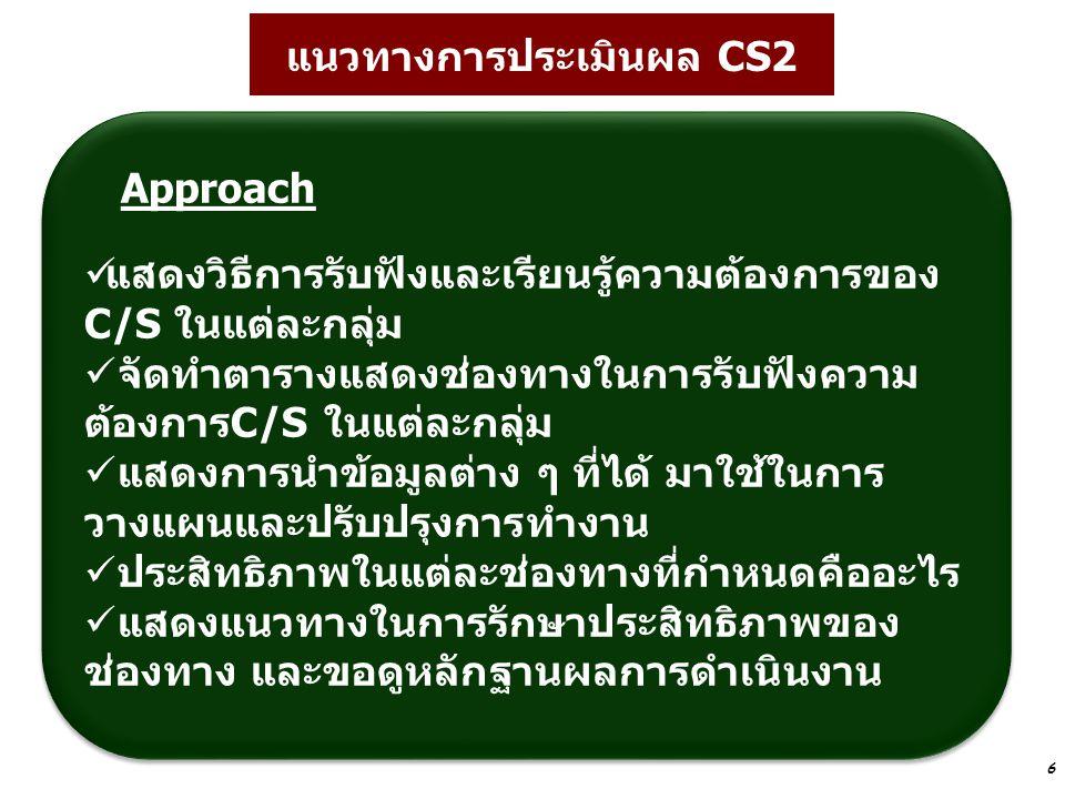 6 แนวทางการประเมินผล CS2 Approach แสดงวิธีการรับฟังและเรียนรู้ความต้องการของ C/S ในแต่ละกลุ่ม จัดทำตารางแสดงช่องทางในการรับฟังความ ต้องการC/S ในแต่ละก