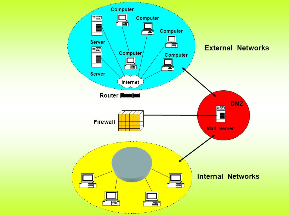 Internal Networks External Networks Internet Computer Server Computer Mail Server DMZ Router Firewall