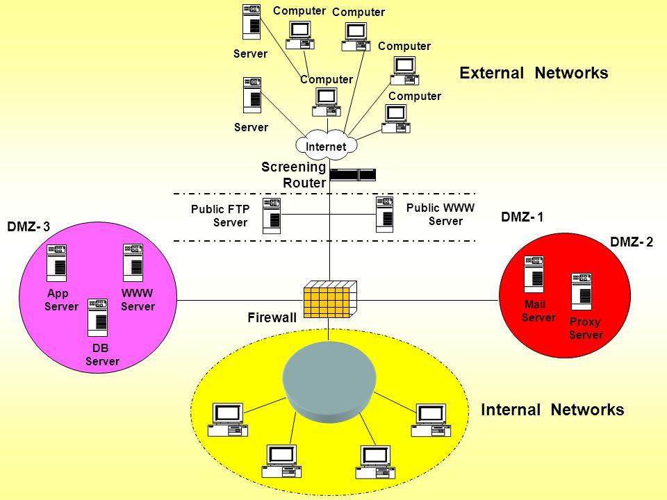 Internal Networks External Networks Internet Computer Server Computer Mail Server DMZ- 2 Proxy Server App Server DMZ- 3 WWW Server DB Server Screening