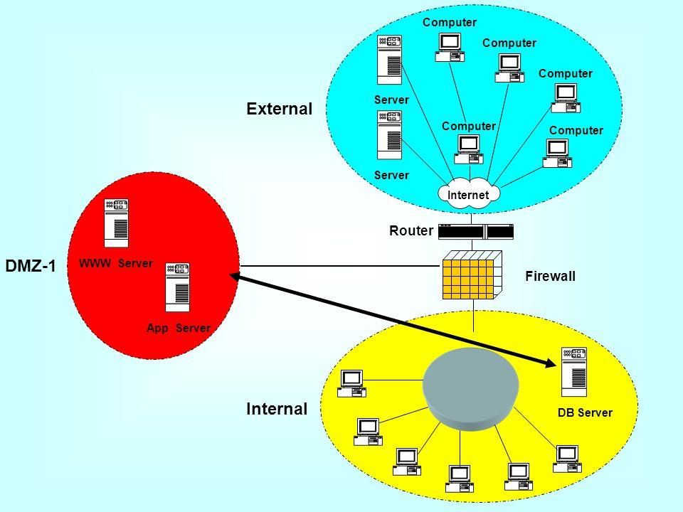DMZ-1 WWW Server App Server External Internet Computer Server Computer DB Server Internal Router Firewall