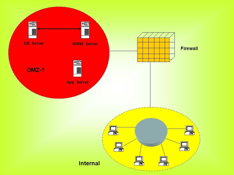 Internal DB Server DMZ-1 WWW Server App Server Firewall