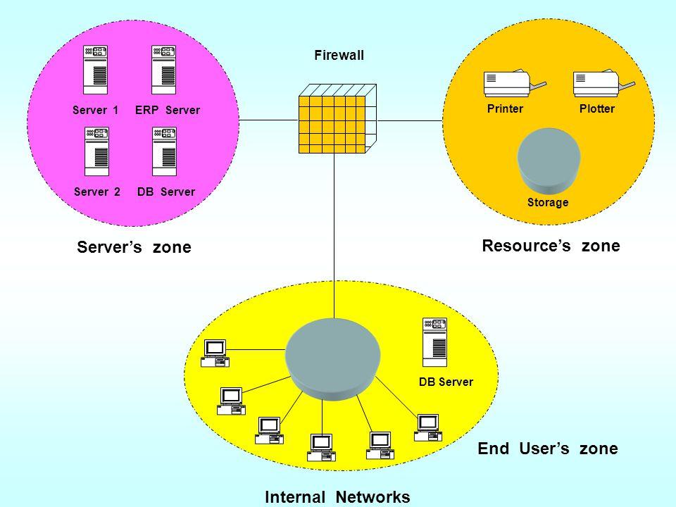 DB Server End User's zone Internal Networks Resource's zone Printer Storage PlotterServer 1 Server's zone Server 2 ERP Server DB Server Firewall