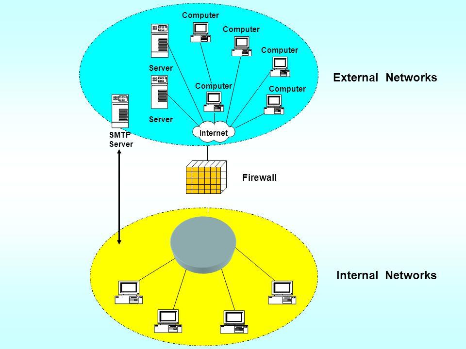 External Networks Internet Computer Server Computer Internal Networks SMTP Server Firewall