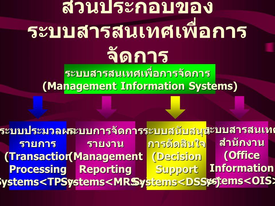 การจัดโครงสร้างของ สารสนเทศ DATA WORKERS KIND OF SYSTEM GROUPS SERVED STRATEGIC LEVEL SENIOR MANAGERS MANAGEMENT LEVEL MIDDLE MANAGERS OPERATIONAL OPERATIONAL LEVEL MANAGERS KNOWLEDGE LEVEL KNOWLEDGE & SALES & MANUFACTURING FINANCE ACCOUNTING HUMAN RESOURCES MARKETING TPS OASKWS MISDSS ESS