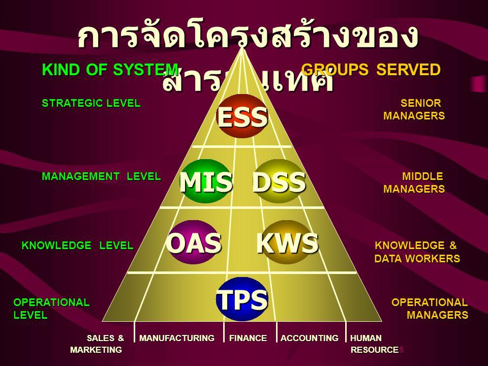 การจัดโครงสร้างของ สารสนเทศ DATA WORKERS KIND OF SYSTEM GROUPS SERVED STRATEGIC LEVEL SENIOR MANAGERS MANAGEMENT LEVEL MIDDLE MANAGERS OPERATIONAL OPE