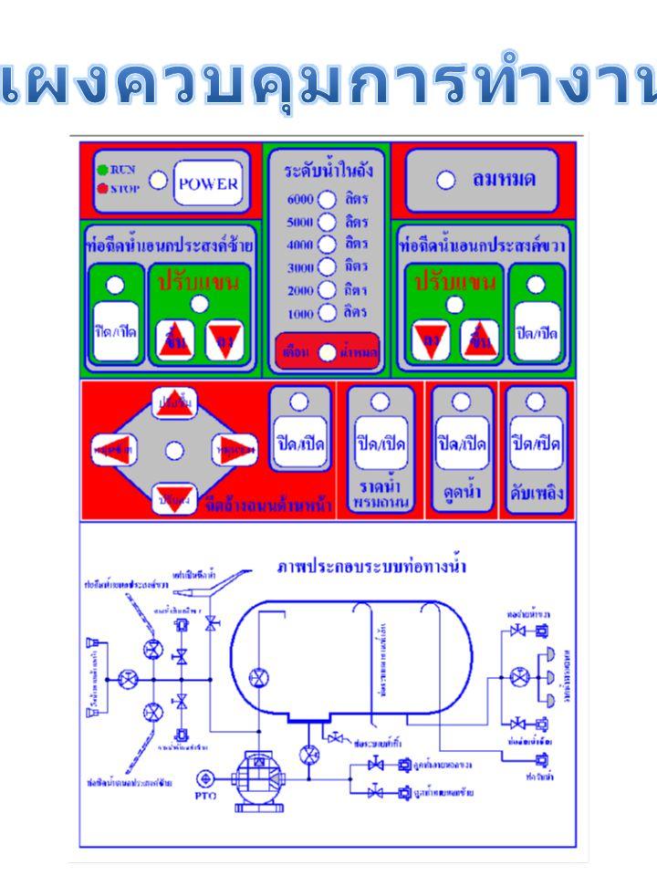 1.เปิดสวิทช์ไฟเมนต์อยู่ใต้กล่องควบคุม 2.