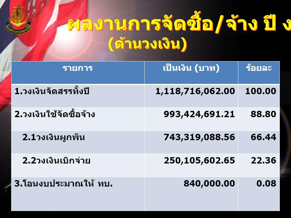 ผลงานการจัดซื้อ / จ้าง ปี งป.55 ( ด้านวงเงิน ) ผลงานการจัดซื้อ / จ้าง ปี งป.55 ( ด้านวงเงิน ) รายการเป็นเงิน ( บาท ) ร้อยละ 1. วงเงินจัดสรรทั้งปี 1,11