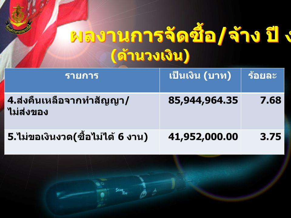 ผลงานการจัดซื้อ / จ้าง ปี งป.55 ( ด้านเงินกันฯ ) ผลงานการจัดซื้อ / จ้าง ปี งป.55 ( ด้านเงินกันฯ ) รายการเงินกันไว้เบิกเหลื่อมปีร้อยละ ยอดเงินกันทั้งหมด 743,273,613.56100.00 - สำนักเบิกส่วนกลาง 403,938,777.6754.35 - คลังระยอง 339,334,835.8944.65