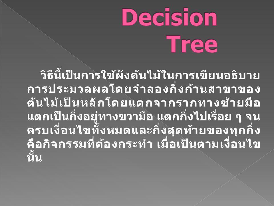 วิธีนี้เป็นการใช้ผังต้นไม้ในการเขียนอธิบาย การประมวลผลโดยจำลองกิ่งก้านสาขาของ ต้นไม้เป็นหลักโดยแตกจากรากทางซ้ายมือ แตกเป็นกิ่งอยู่ทางขวามือ แตกกิ่งไปเ