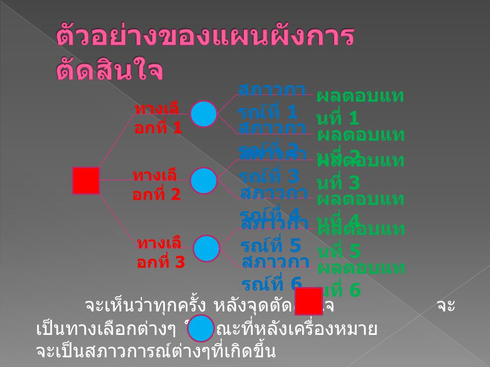 ทางเลื อกที่ 1 ทางเลื อกที่ 2 ทางเลื อกที่ 3 สภาวกา รณ์ที่ 1 สภาวกา รณ์ที่ 2 สภาวกา รณ์ที่ 3 สภาวกา รณ์ที่ 4 สภาวกา รณ์ที่ 5 สภาวกา รณ์ที่ 6 ผลตอบแท น