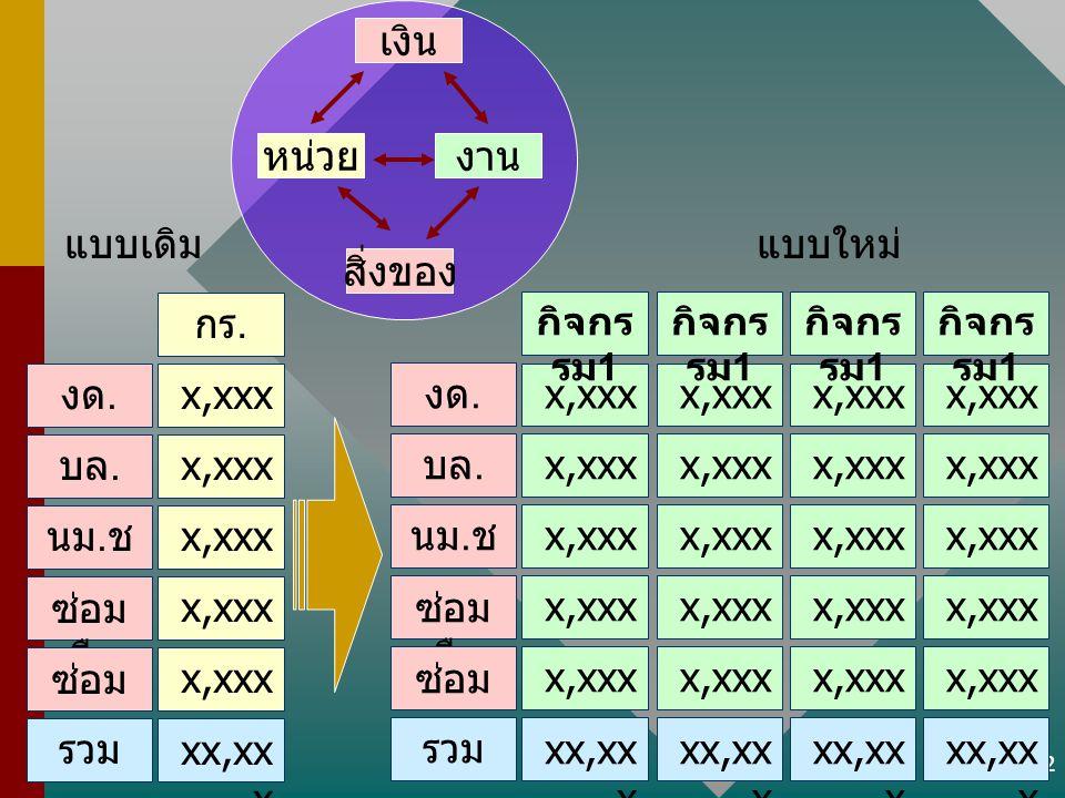 12 x,xxx กร. งด. บล. นม. ช พ. ซ่อม เรือ ซ่อม อ. รวม xx,xx x x,xxx กิจกร รม 1 xx,xx x x,xxx กิจกร รม 1 xx,xx x x,xxx กิจกร รม 1 xx,xx x x,xxx กิจกร รม