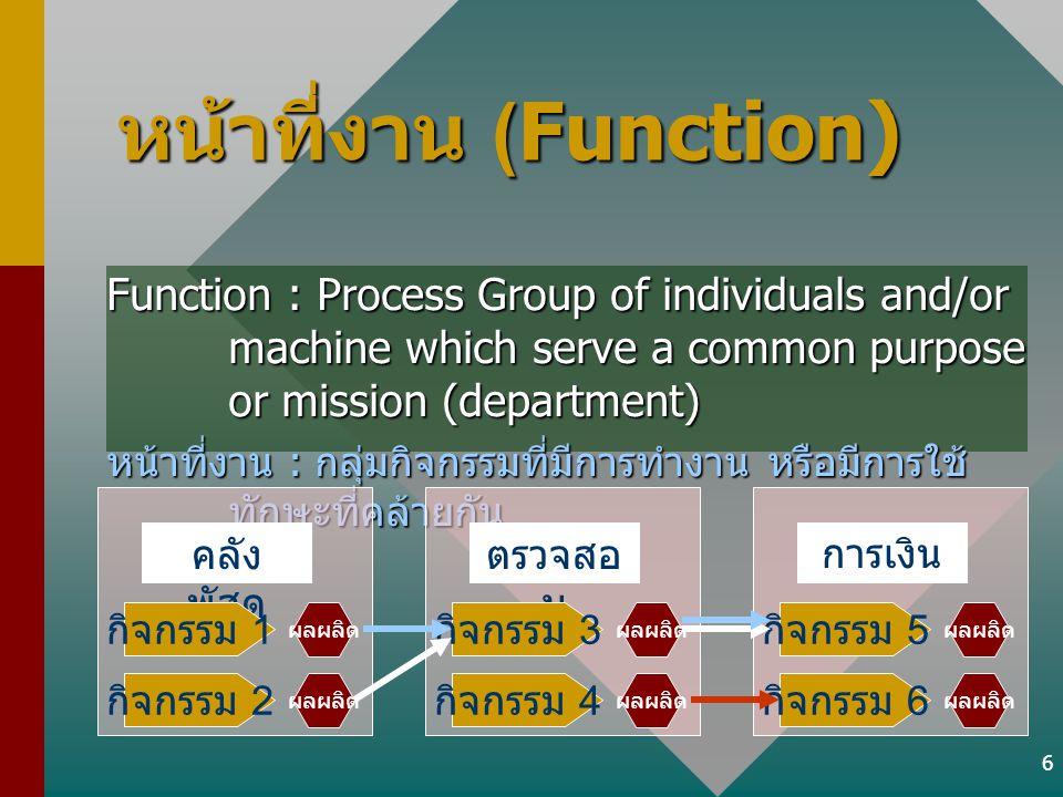 6 หน้าที่งาน (Function) Function : Process Group of individuals and/or machine which serve a common purpose or mission (department) หน้าที่งาน : กลุ่ม