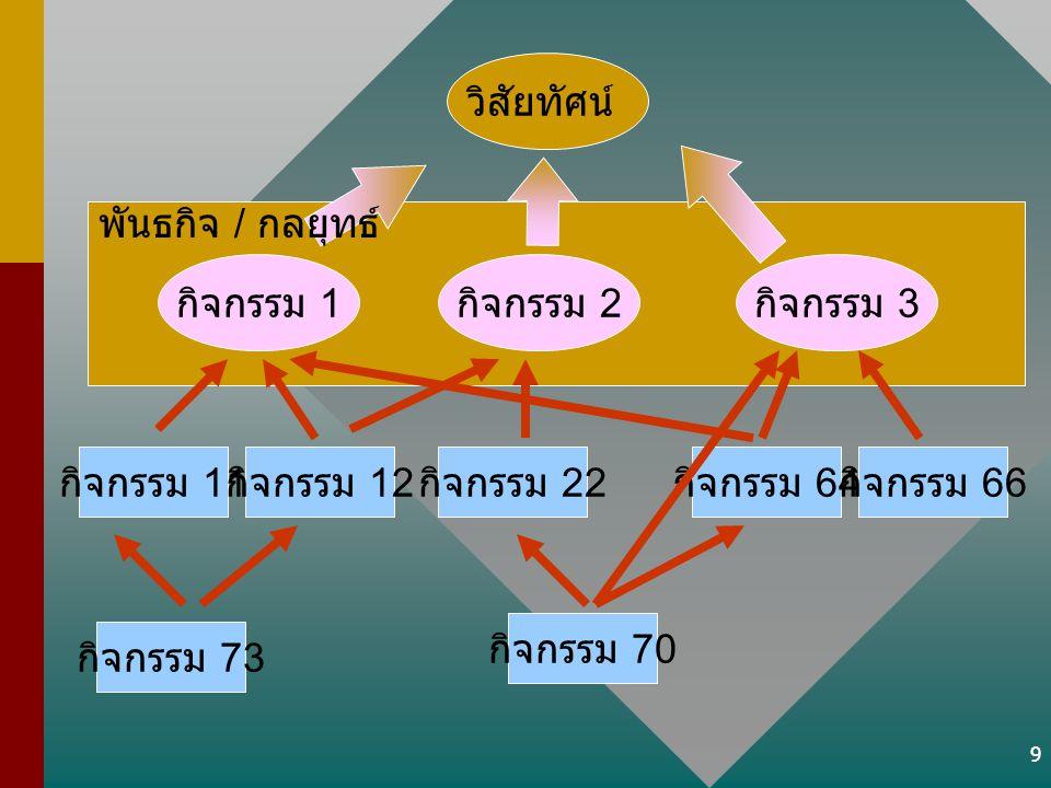 9 วิสัยทัศน์ กิจกรรม 1 กิจกรรม 2 กิจกรรม 3 พันธกิจ / กลยุทธ์ กิจกรรม 11 กิจกรรม 12 กิจกรรม 22 กิจกรรม 64 กิจกรรม 66 กิจกรรม 70 กิจกรรม 73