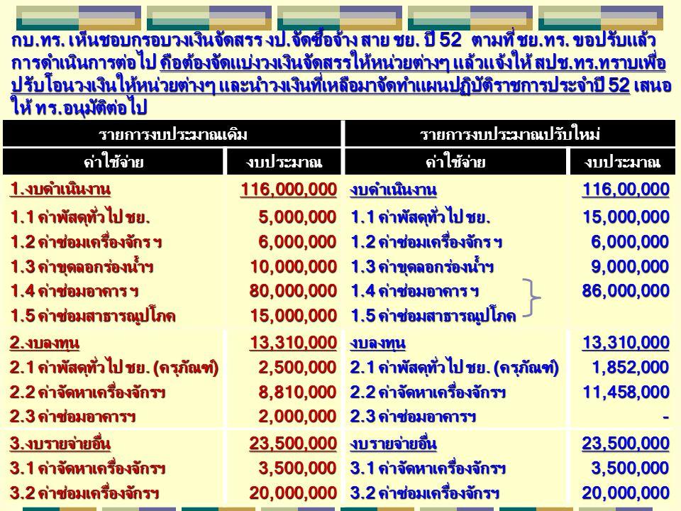 รายการงบประมาณเดิมรายการงบประมาณปรับใหม่ ค่าใช้จ่ายงบประมาณค่าใช้จ่ายงบประมาณ 1.งบดำเนินงาน116,000,000งบดำเนินงาน116,00,000 1.1 ค่าพัสดุทั่วไป ชย.